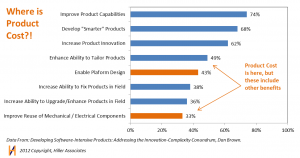 Product Strategies Driving Software in Product Cost Management Hiller Associates