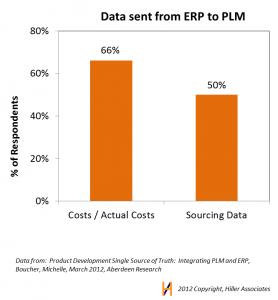 ERP and PLM Hiller Associates
