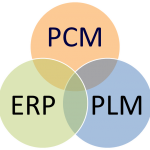PLM, ERP, and the Effect on Product Cost Management