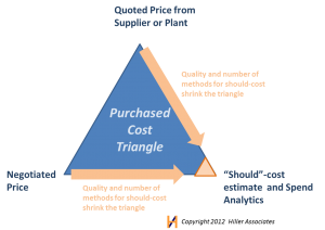 Triangulating in Product Cost Management Hiller Associates