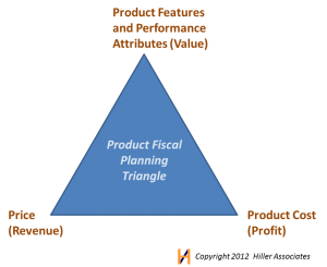 Trade-offs in Product Cost Management Hiller Associates