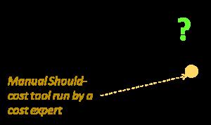 Single estimates in Product Cost Hiller Associates