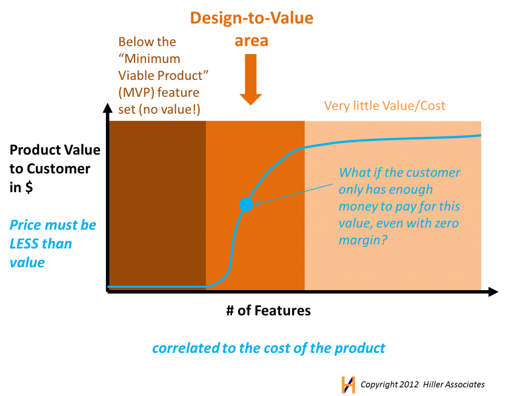Product Value versus features and cost Hiller Associates