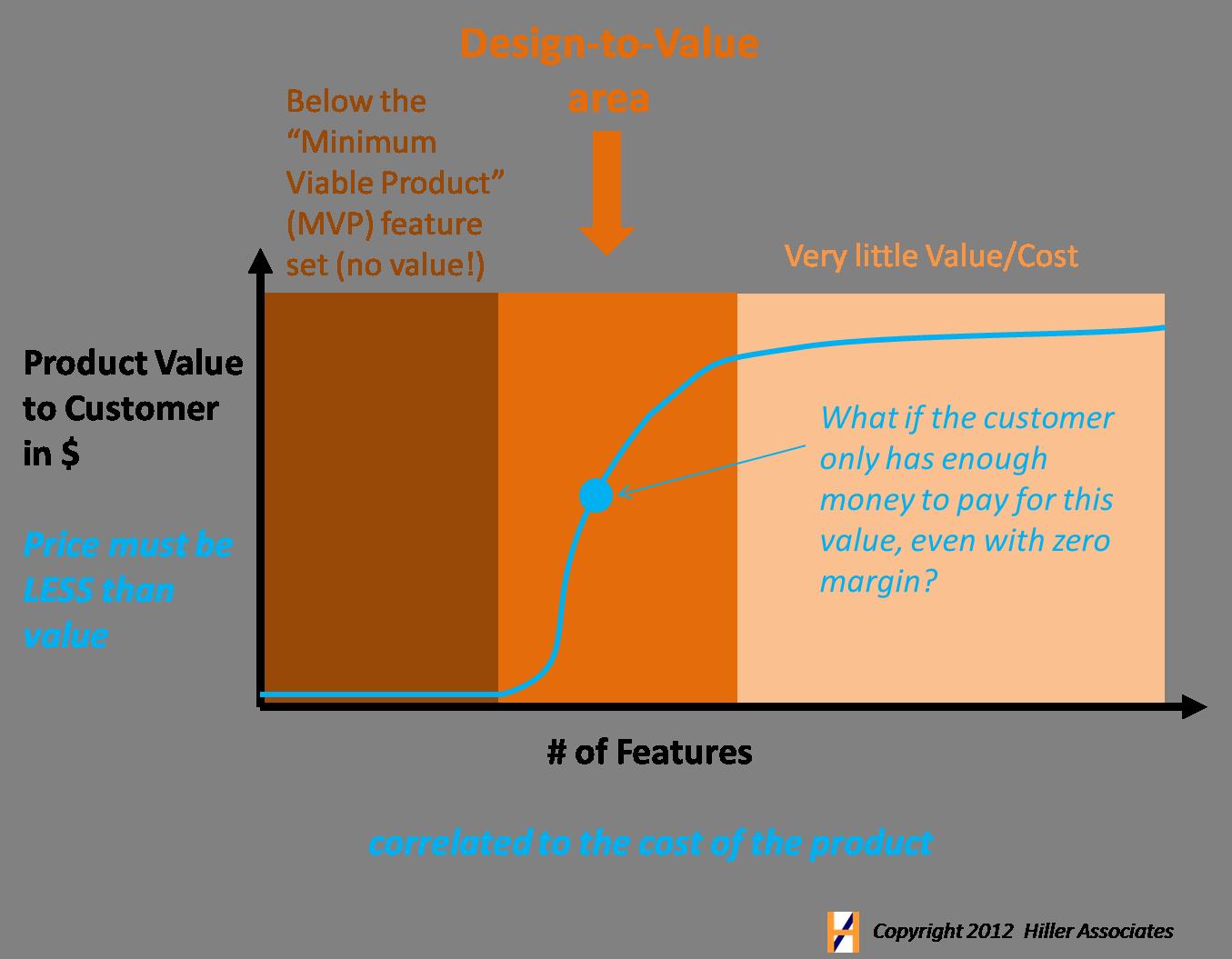 Design To Value Versus Design To Cost Versus Minimum