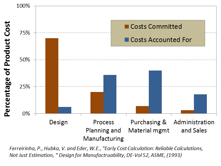 Cost Committed vs spent in Product Cost Management Hiller Associates