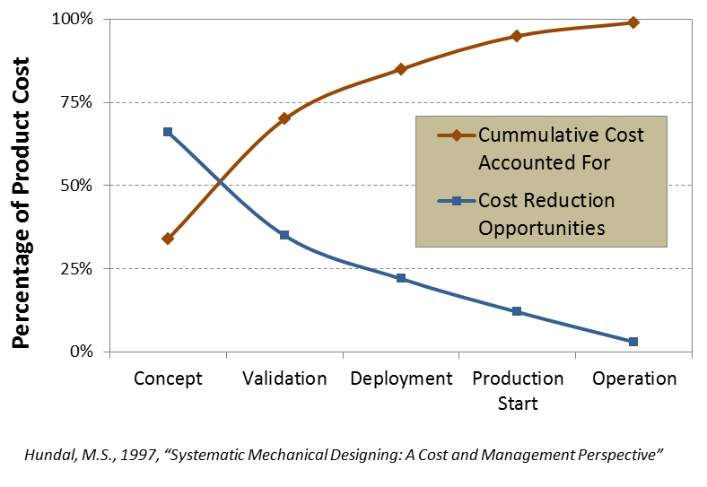 Cost Committed vs. spent for product cost hiller associates