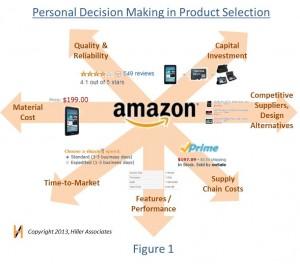 Product selection on Amazon Hiller Associates