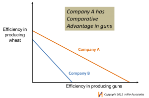 Comparative Advantage Competence Hiller Associates