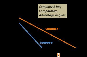 Comparative Advantage Competence Hiller Associates
