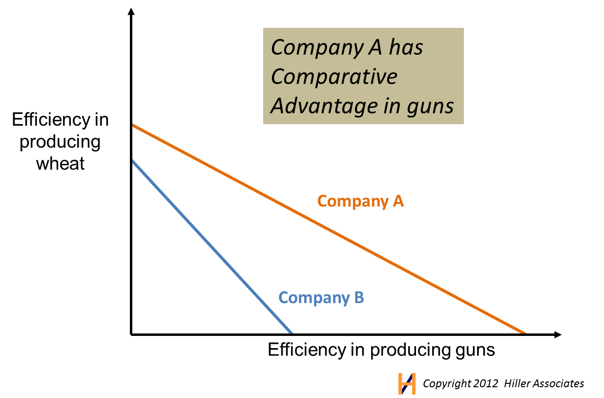 difference between absolute and comparative advatage Absolute advantage and comparative advantage are two words that are   people are often confused between the differences between the two.