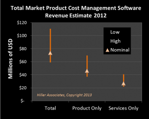 Current market revenue of Product Cost Management Hiller Associates