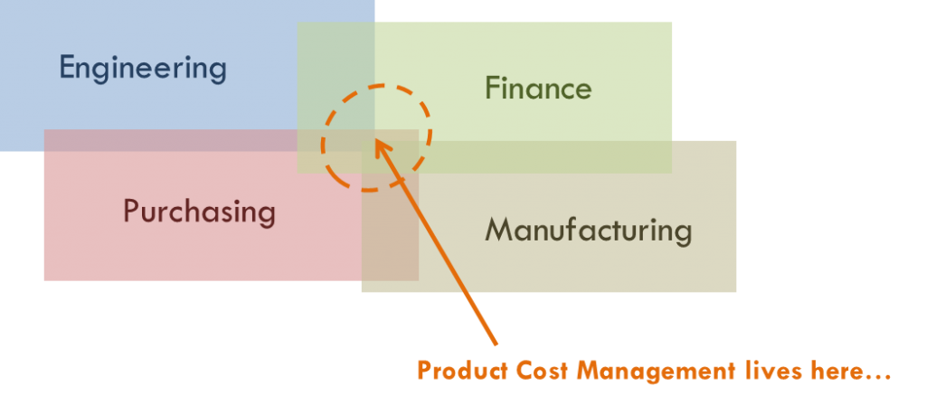 Where Product Cost Management lives in the company Hiller Associates