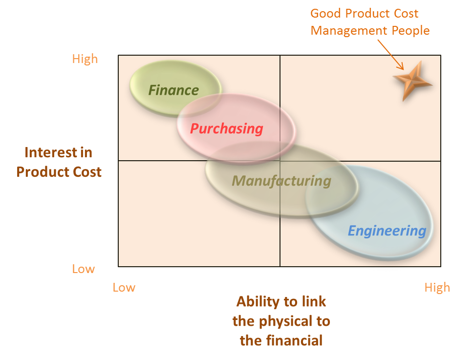 Product Cost Abilities by Functional Group