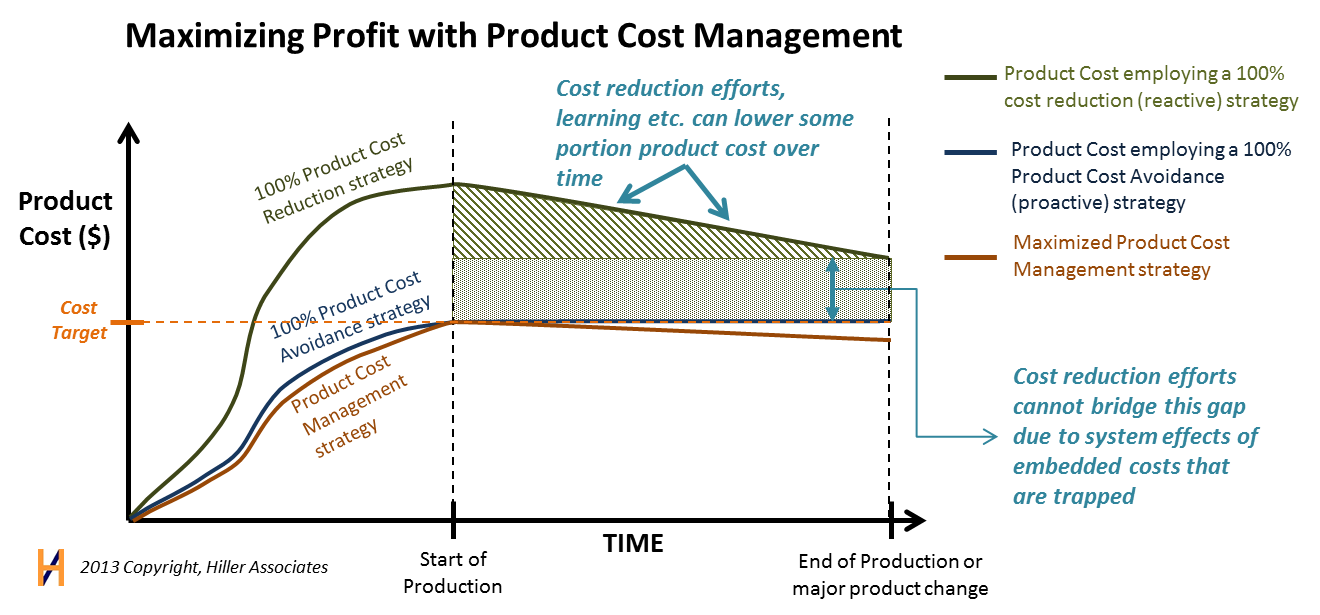 Cost Avoidance Maximum Profit vs. Cost Reduction Hiller Associates.
