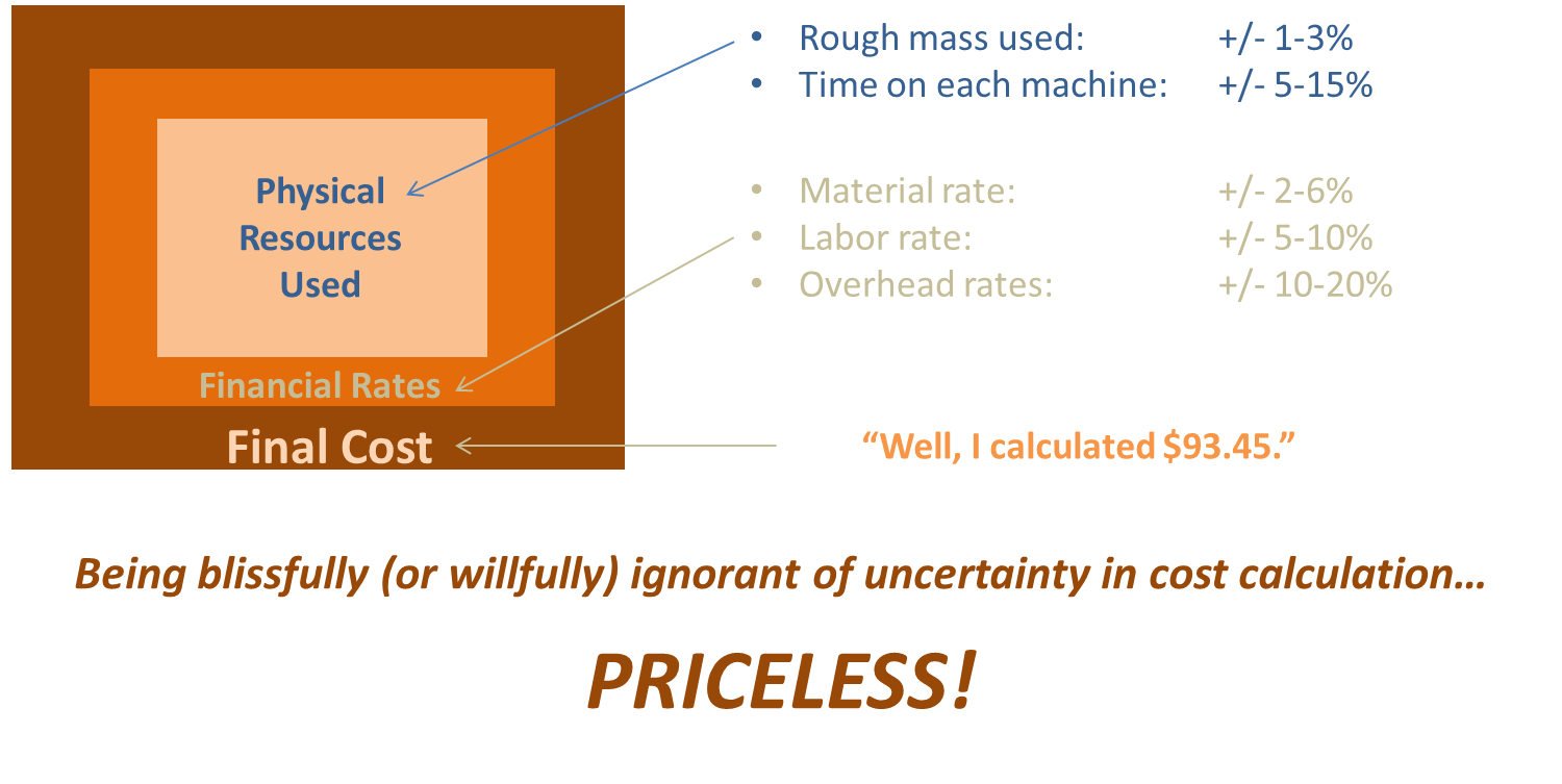 Product Cost Management Ignorance is Bliss