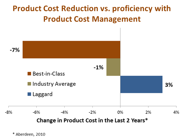Hiller Associates effect of Product Cost Management