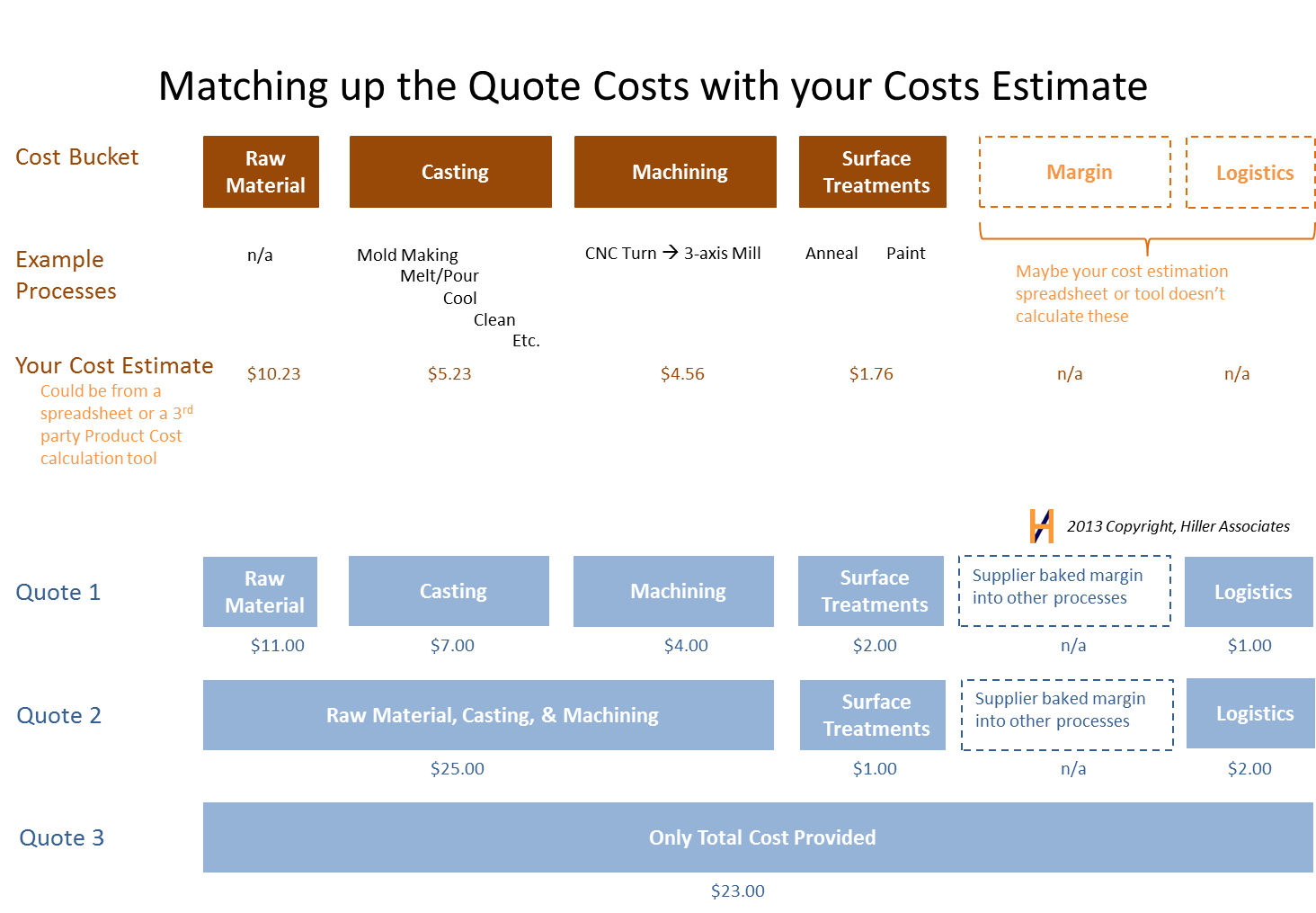 Hiller Associates Matching Estimates and Quotes