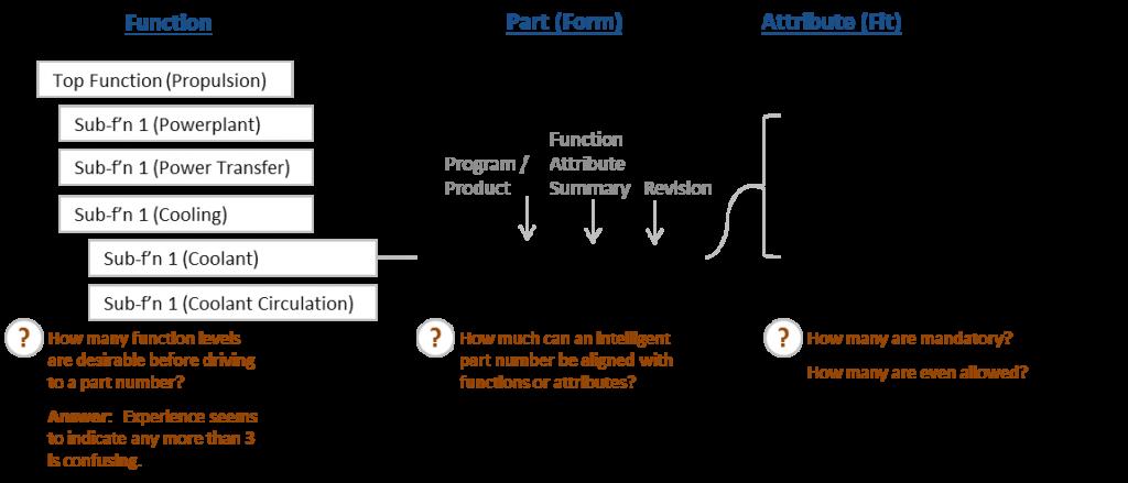 Hiller Associates Form & Fit Functional BOM