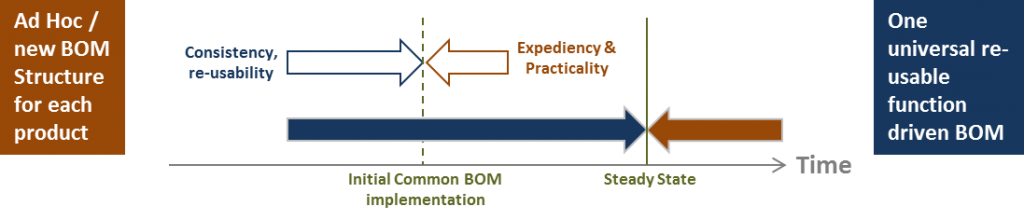 Figure 1 Balancing BOM Usability vs. RE-usability