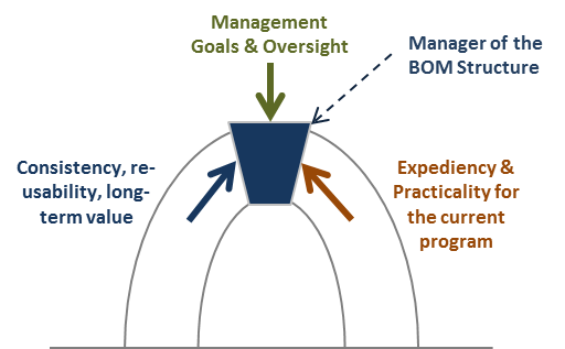 Figure 2 Balancing BOM Usability vs. RE-usability with Management Pressure CLICK to ENLARGE